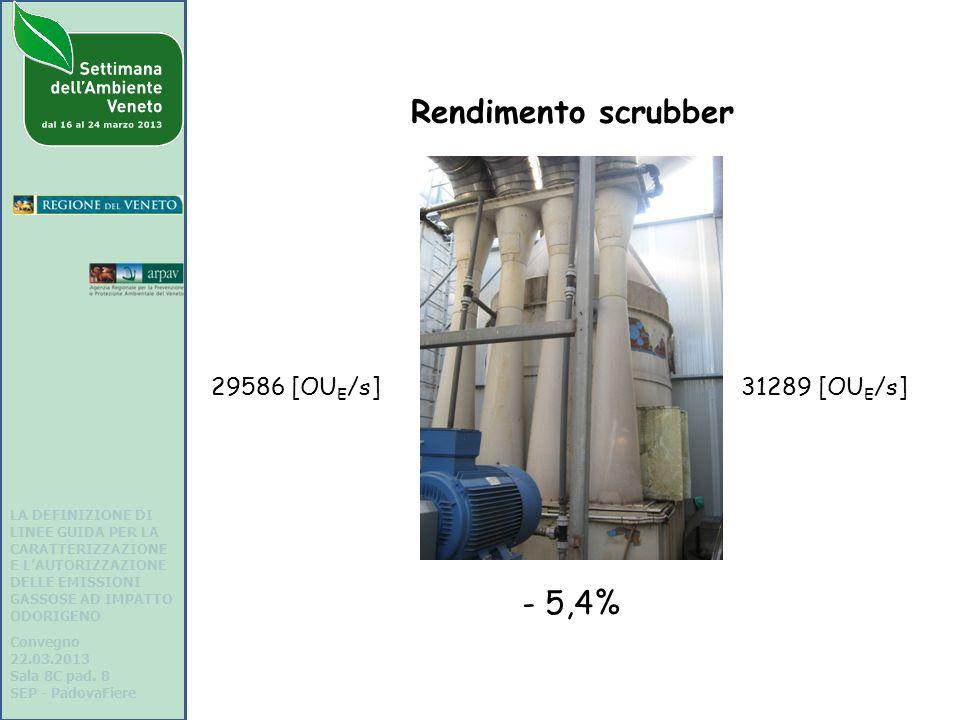 Rendimento scrubber - 5,4% 29586 [OUE/s] 31289 [OUE/s]